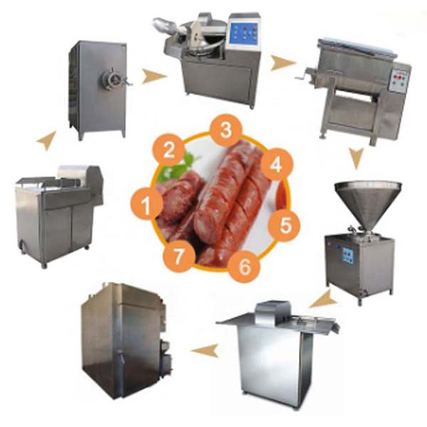 Meat products:meat processing equipment to process that you can't miss in your business